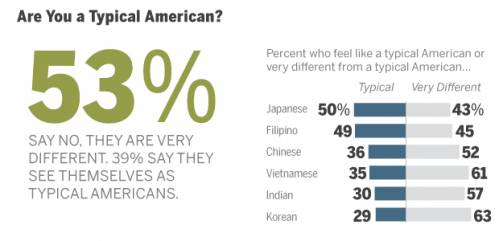 28%的美国本国人受过高等教育,-在美国生活的华人过得怎么样