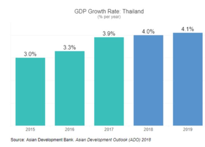 2019世界gdp增长率_2019年中国gdp增长率